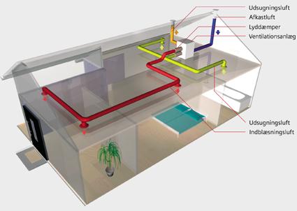 Genvex Fugtstyret Ventilator
